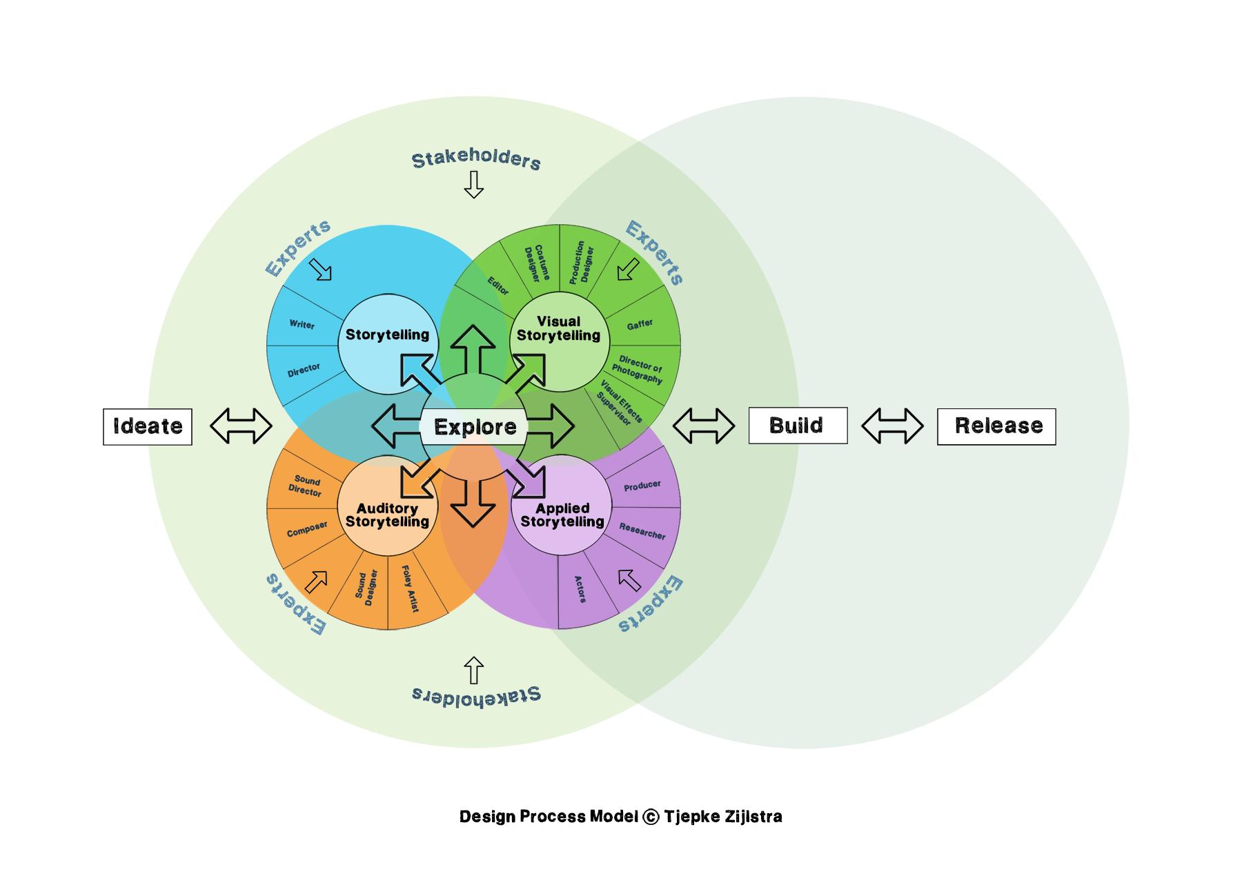Design_Process_Model_[Film]_(Zijlstra)