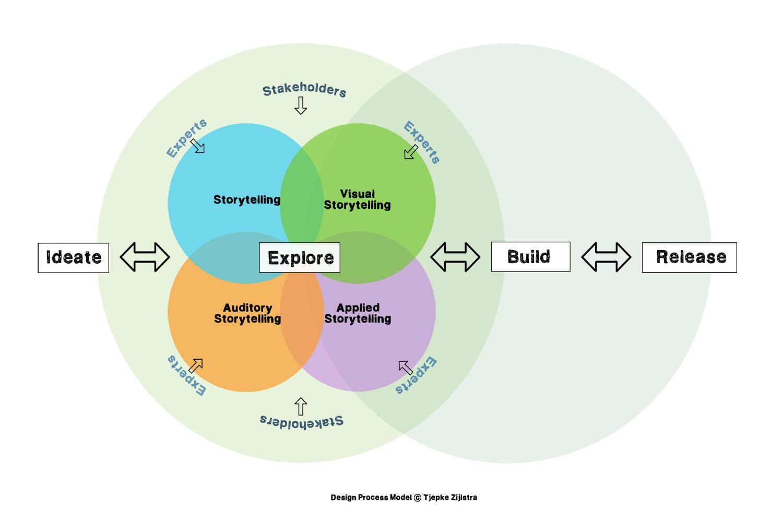 Design_Process_Model_(Zijlstra)