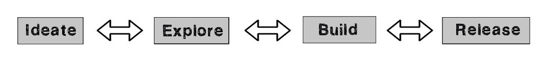Design_Process_Model_[Strip]_(Zijlstra)bw