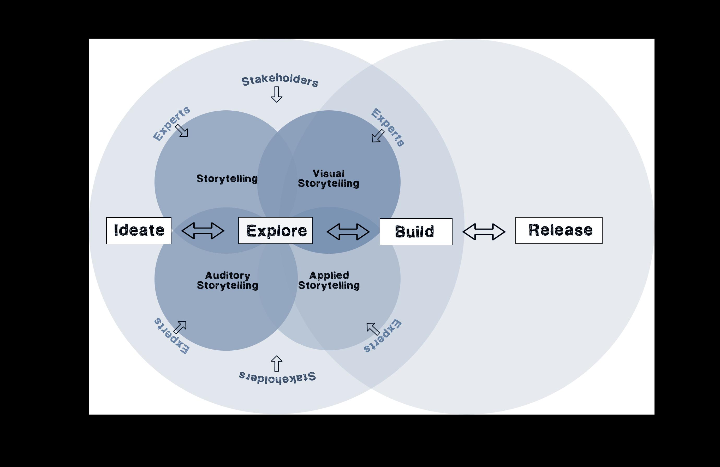 LuimFilm_DesignProcess_Model